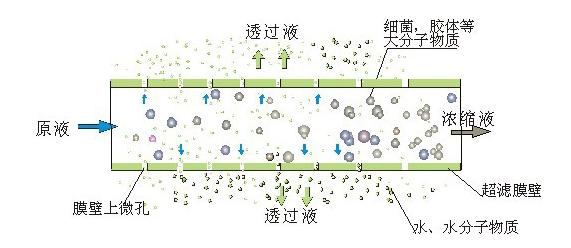 浅谈膜分离技术处理垃圾渗滤液的主要方式!