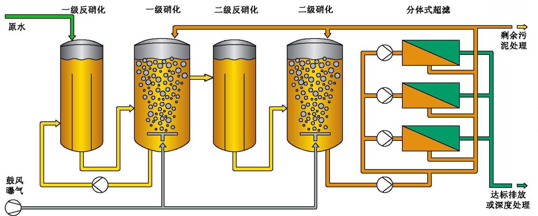 垃圾渗滤液介绍及怎么处理垃圾渗滤液?(下)