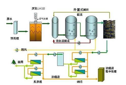 垃圾渗滤液处理技术