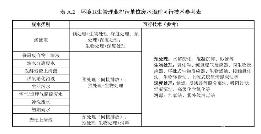 环境卫生管理业排污单位废水治理可行技术参考表