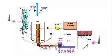 关于生活垃圾渗滤液作脱硝剂的试验探索