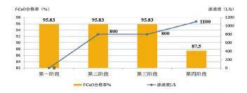 渗滤液处理对熟料FCAO合格率的影响