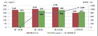 渗滤液处置对窑产量的影响