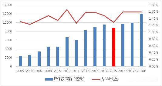 图表2005年-2018年全国环保投资额