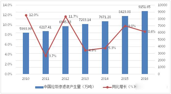 2010-2016年全国垃圾渗滤液产生量