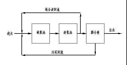 单级生物脱氮系统示意图