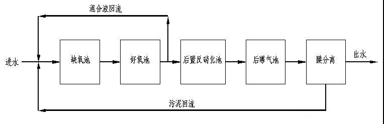 二级生物脱氮系统示意图