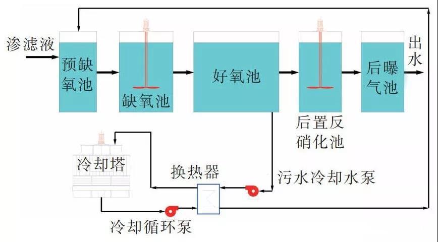 污水冷却系统示意图