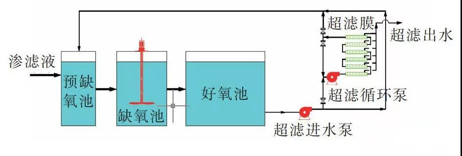 膜分离系统示意图