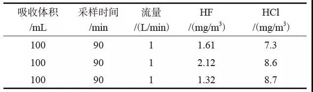 协同处置废液烟气HCl和HF排放特征