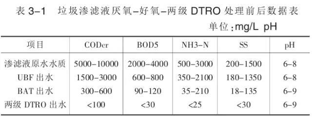 垃圾渗滤液厌氧-好氧-两级DTRO处理前后数据表